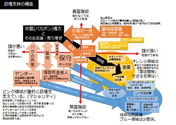 政権支持構造図.png